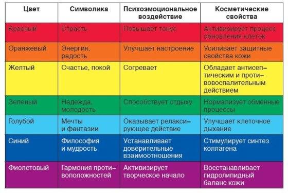 kak_cveta_vliyayut_na_cheloveka2