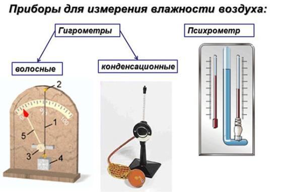 chem-izmeryaetsya-vlazhnost-vozduxa1